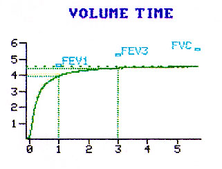 what do you think the clinical importance of the fvc and fev1 values Pulmonary function testing provides a method for objectively assessing the function of the respiratory system the tests do not always diagnose specific conditions but should be used to gain a greater understanding of a patients' clinical problem.